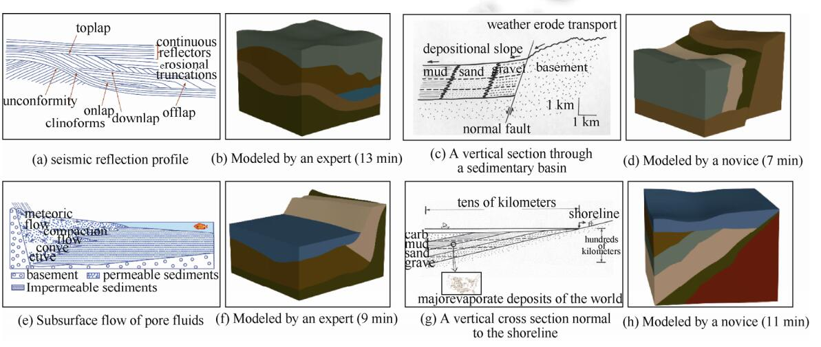 Sketch-Based Interactive Modeling of Geology